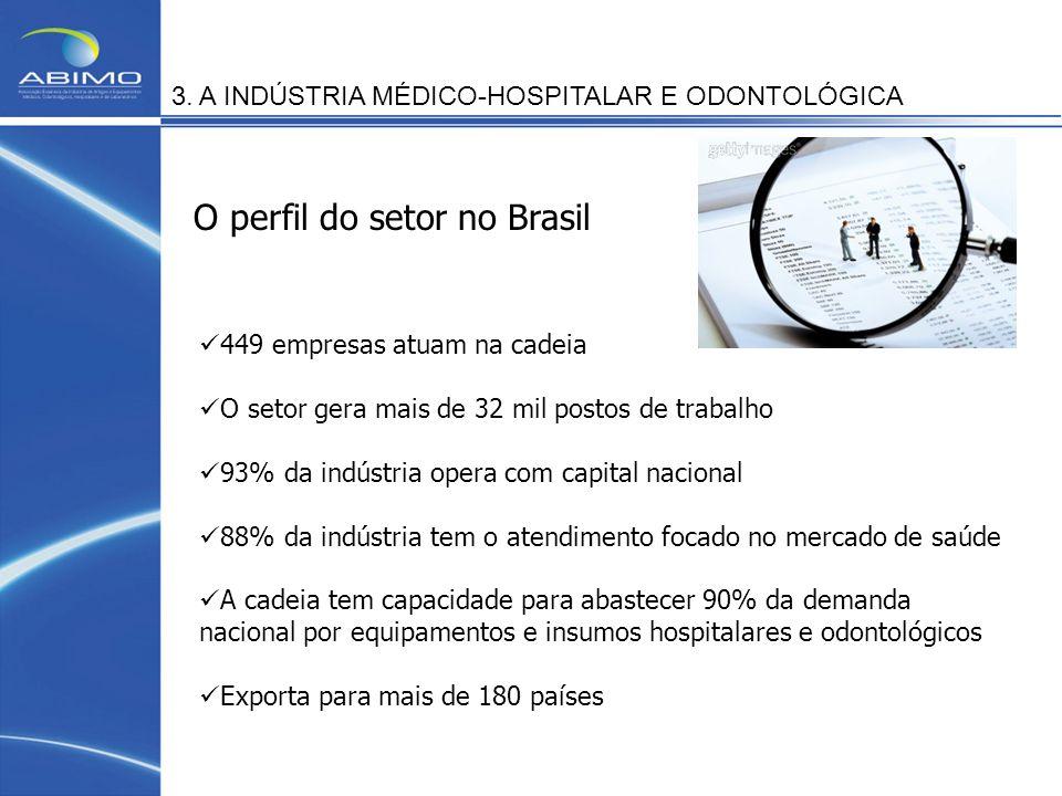 O perfil do setor no Brasil
