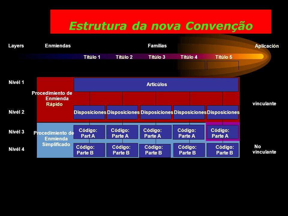Estrutura da nova Convenção