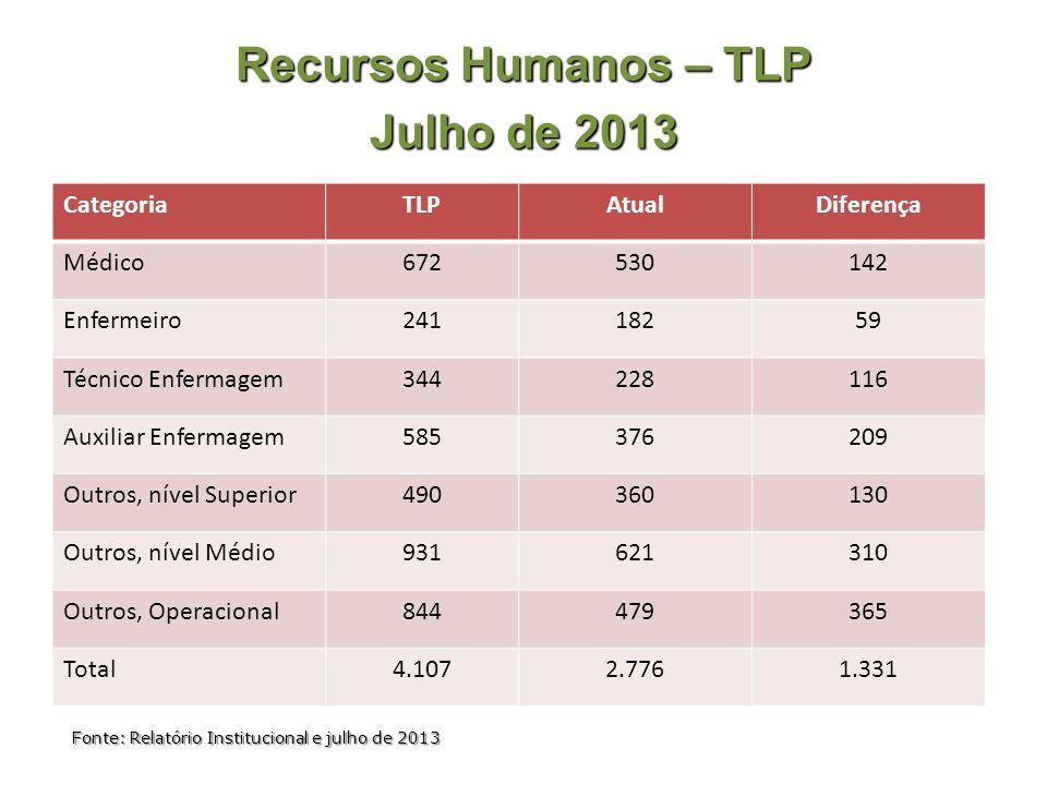 Recursos Humanos – TLP Julho de 2013