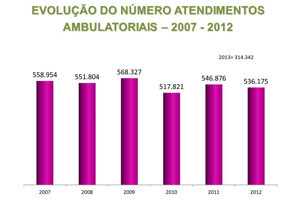 EVOLUÇÃO DO NÚMERO ATENDIMENTOS AMBULATORIAIS – 2007 - 2012