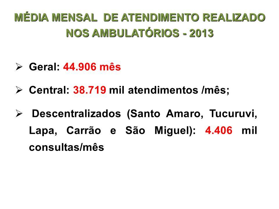 MÉDIA MENSAL DE ATENDIMENTO REALIZADO NOS AMBULATÓRIOS - 2013
