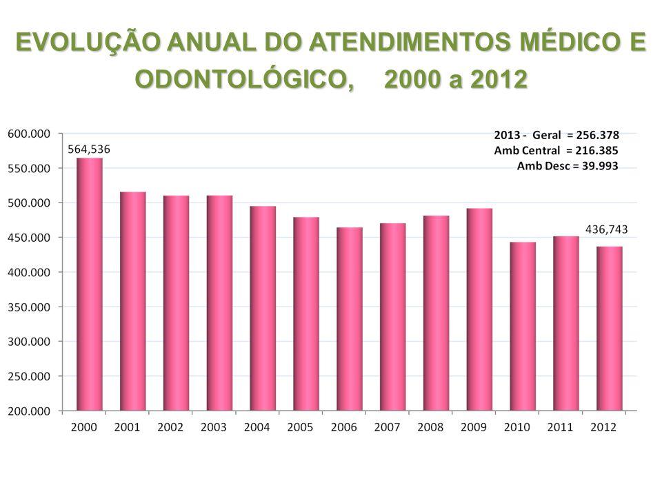 EVOLUÇÃO ANUAL DO ATENDIMENTOS MÉDICO E ODONTOLÓGICO, 2000 a 2012