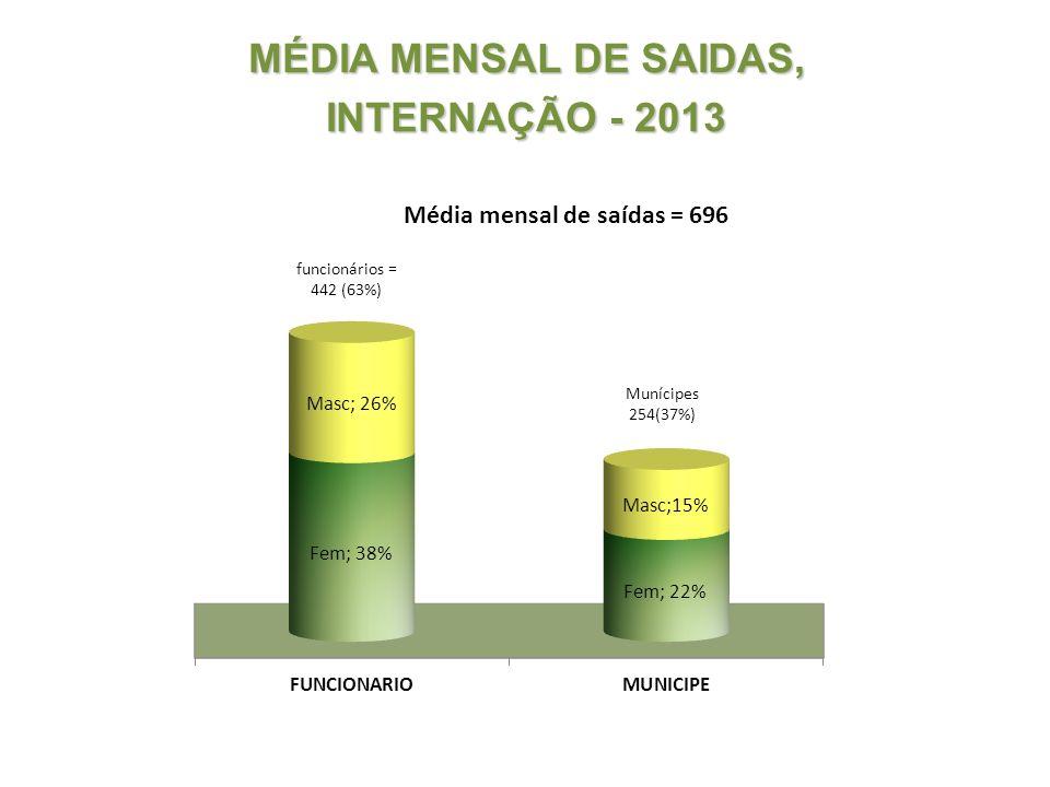 MÉDIA MENSAL DE SAIDAS, INTERNAÇÃO - 2013