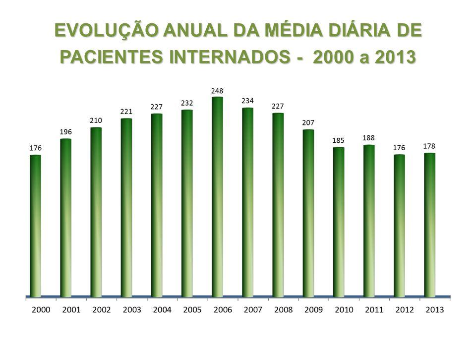 EVOLUÇÃO ANUAL DA MÉDIA DIÁRIA DE PACIENTES INTERNADOS - 2000 a 2013