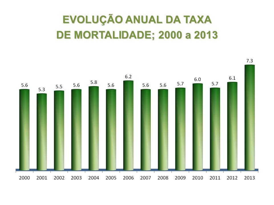 EVOLUÇÃO ANUAL DA TAXA DE MORTALIDADE; 2000 a 2013