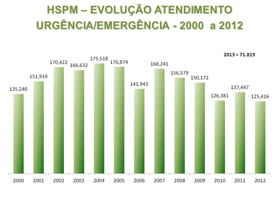 HSPM – EVOLUÇÃO ATENDIMENTO URGÊNCIA/EMERGÊNCIA - 2000 a 2012