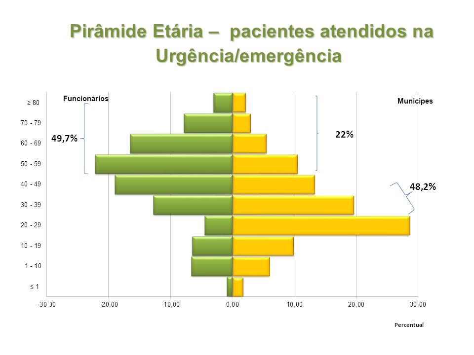 Pirâmide Etária – pacientes atendidos na Urgência/emergência