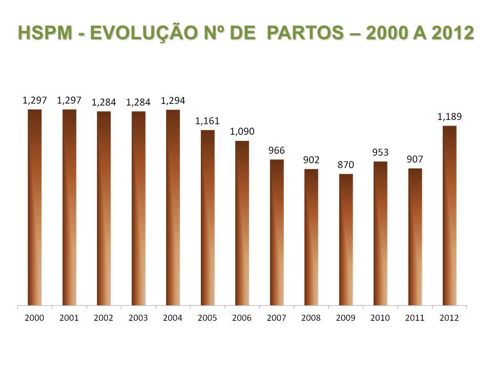 HSPM - EVOLUÇÃO Nº DE PARTOS – 2000 A 2012