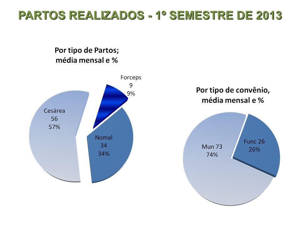 PARTOS REALIZADOS - 1º SEMESTRE DE 2013