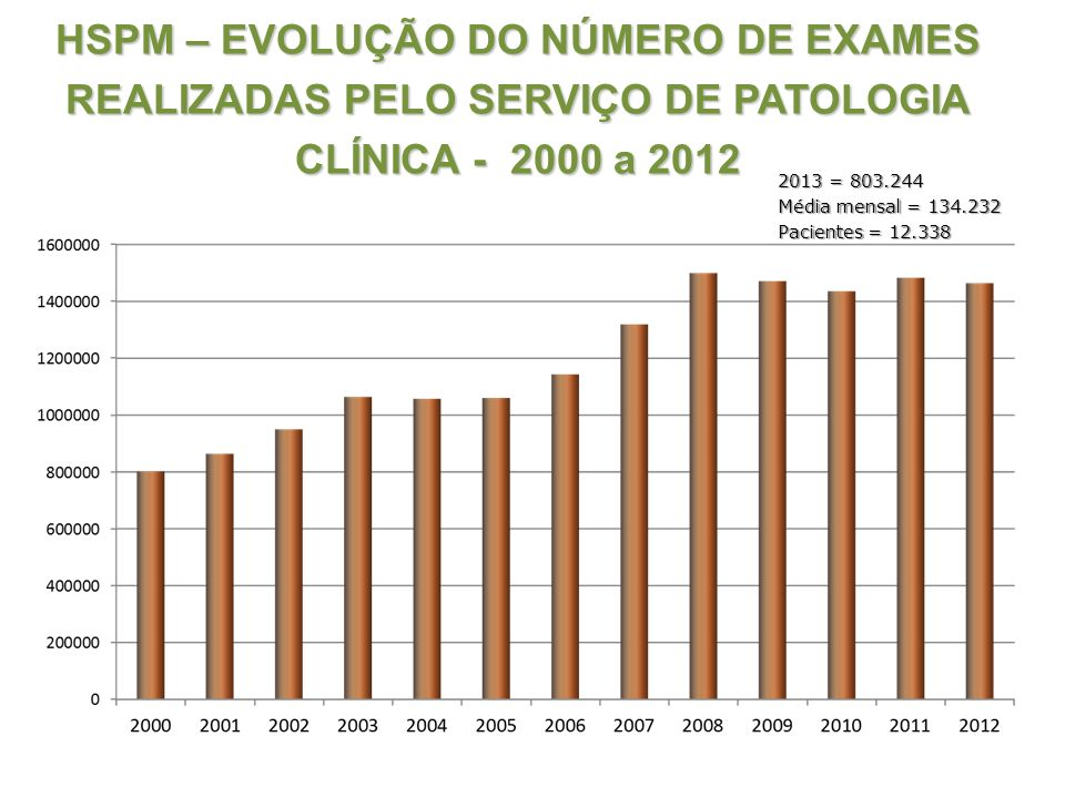 HSPM – EVOLUÇÃO DO NÚMERO DE EXAMES REALIZADAS PELO SERVIÇO DE PATOLOGIA CLÍNICA - 2000 a 2012
