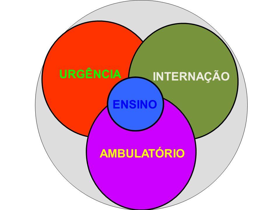 URGÊNCIA INTERNAÇÃO ENSINO AMBULATÓRIO