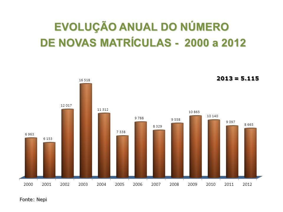 EVOLUÇÃO ANUAL DO NÚMERO DE NOVAS MATRÍCULAS - 2000 a 2012