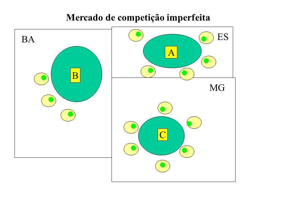 Mercado de competição imperfeita