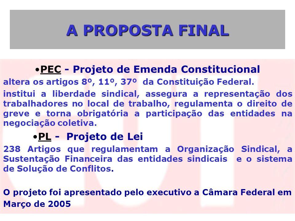 PEC - Projeto de Emenda Constitucional