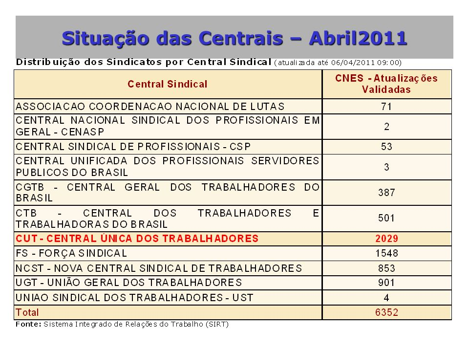 Situação das Centrais – Abril2011
