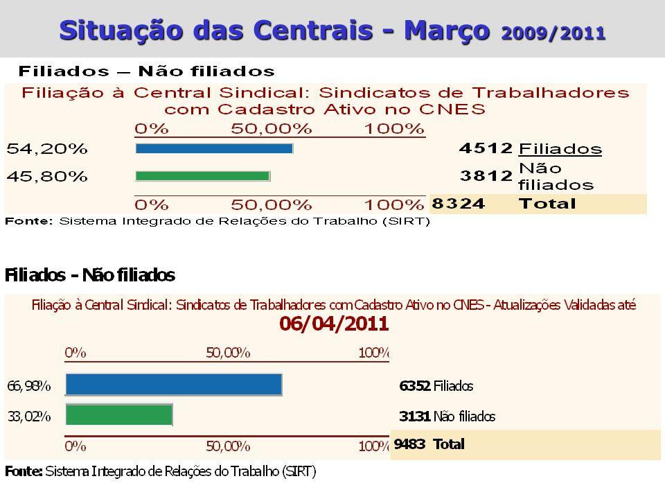 Situação das Centrais - Março 2009/2011