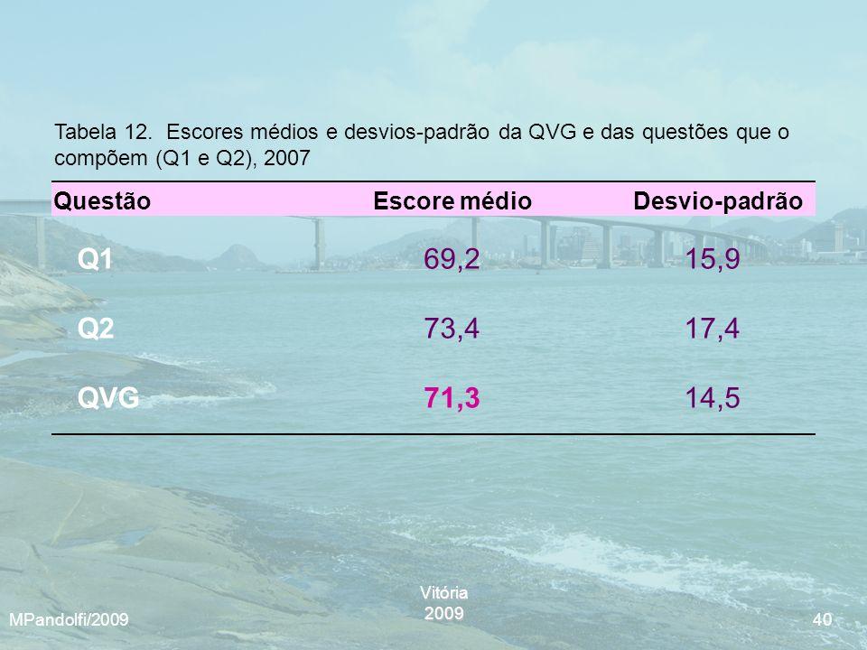 Tabela 12. Escores médios e desvios-padrão da QVG e das questões que o compõem (Q1 e Q2), 2007