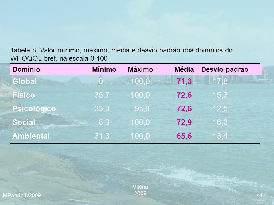 Tabela 8. Valor mínimo, máximo, média e desvio padrão dos domínios do WHOQOL-bref, na escala 0-100