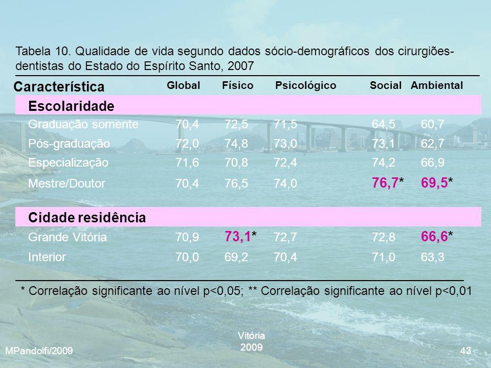 Característica Escolaridade Cidade residência