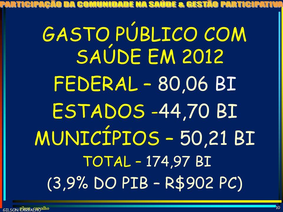 GASTO PÚBLICO COM SAÚDE EM 2012