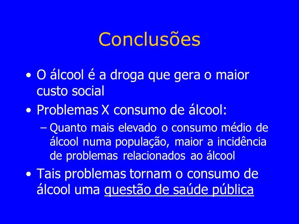 Conclusões O álcool é a droga que gera o maior custo social
