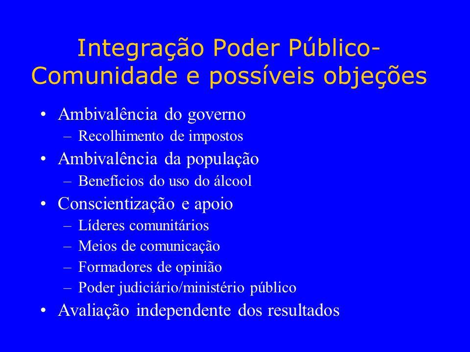 Integração Poder Público-Comunidade e possíveis objeções