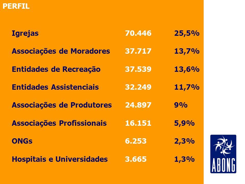 PERFIL Igrejas 70.446 25,5% Associações de Moradores 37.717 13,7% Entidades de Recreação 37.539 13,6%