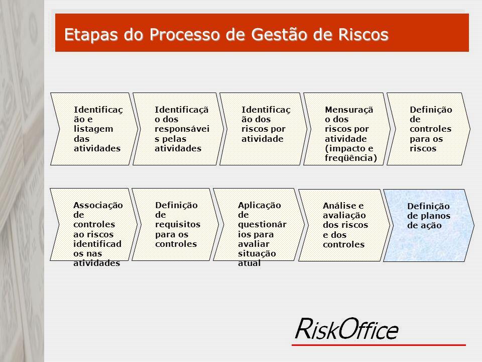 Etapas do Processo de Gestão de Riscos