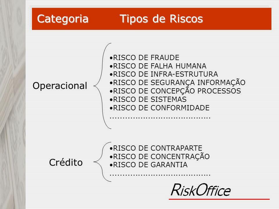 Categoria Tipos de Riscos