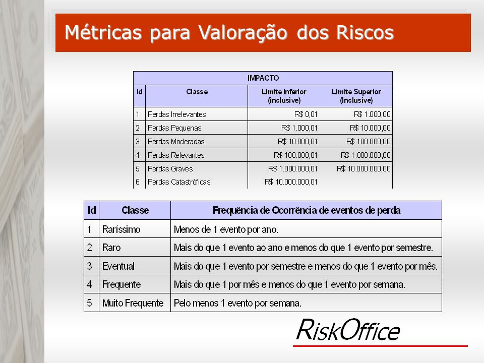 Métricas para Valoração dos Riscos