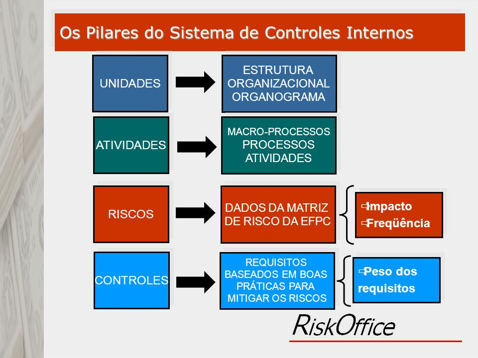 Os Pilares do Sistema de Controles Internos