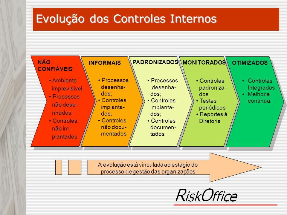 Evolução dos Controles Internos