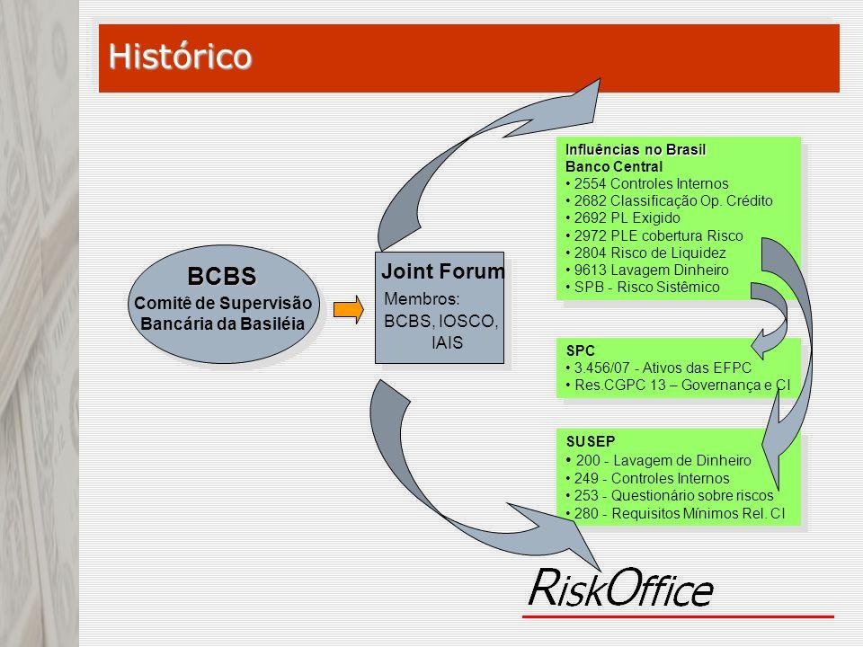 Histórico BCBS Joint Forum Membros: Comitê de Supervisão BCBS, IOSCO,