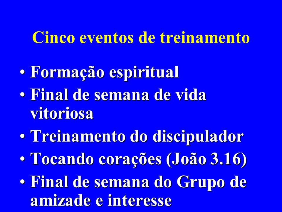 Cinco eventos de treinamento