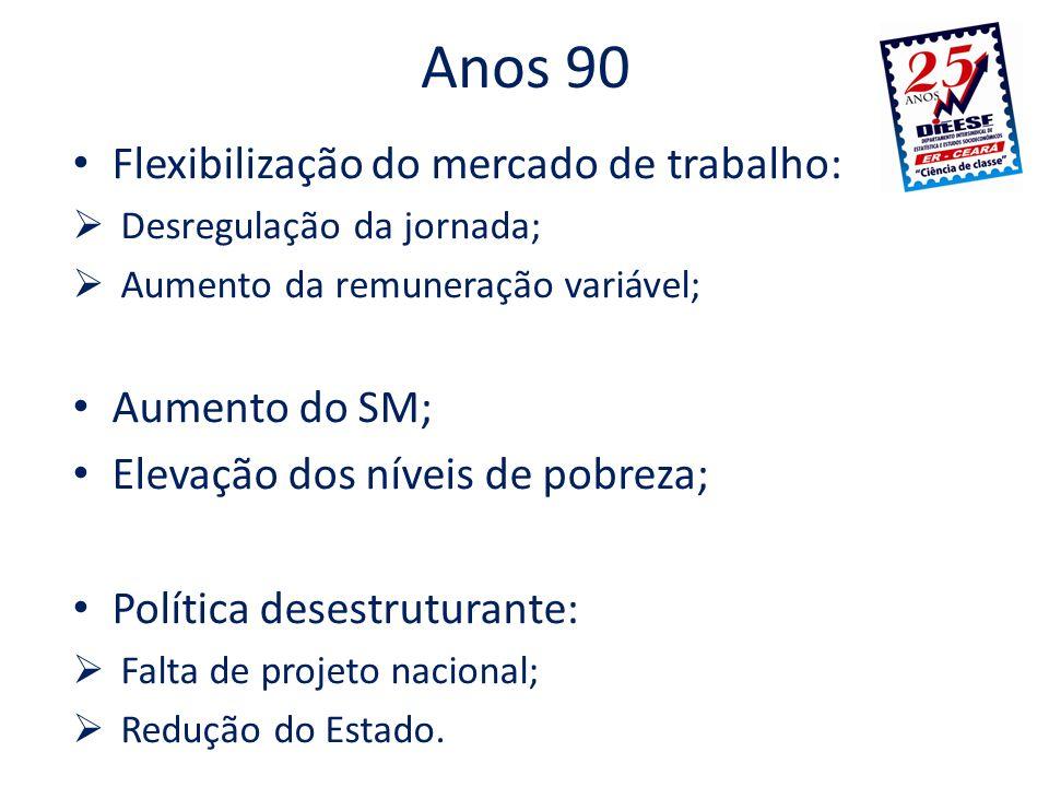 Anos 90 Flexibilização do mercado de trabalho: Aumento do SM;