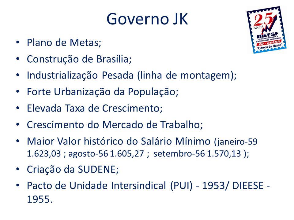 Governo JK Plano de Metas; Construção de Brasília;