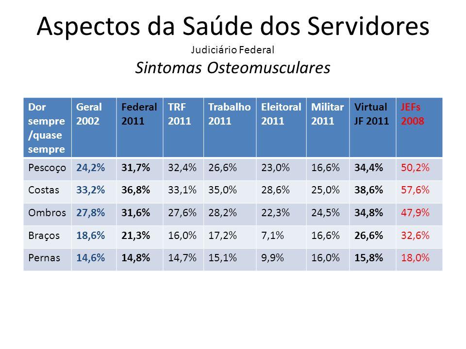 Aspectos da Saúde dos Servidores Judiciário Federal Sintomas Osteomusculares
