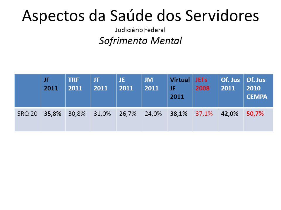 Aspectos da Saúde dos Servidores Judiciário Federal Sofrimento Mental