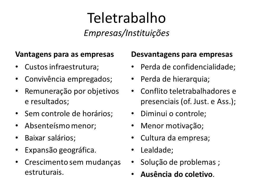Teletrabalho Empresas/Instituições