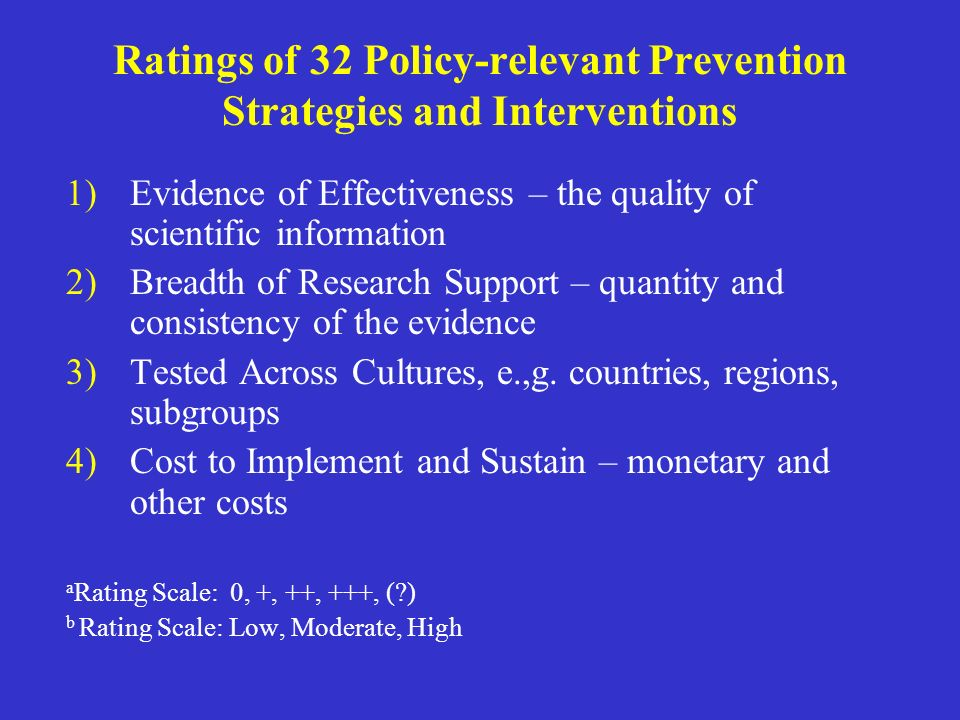 Ratings of 32 Policy-relevant Prevention Strategies and Interventions
