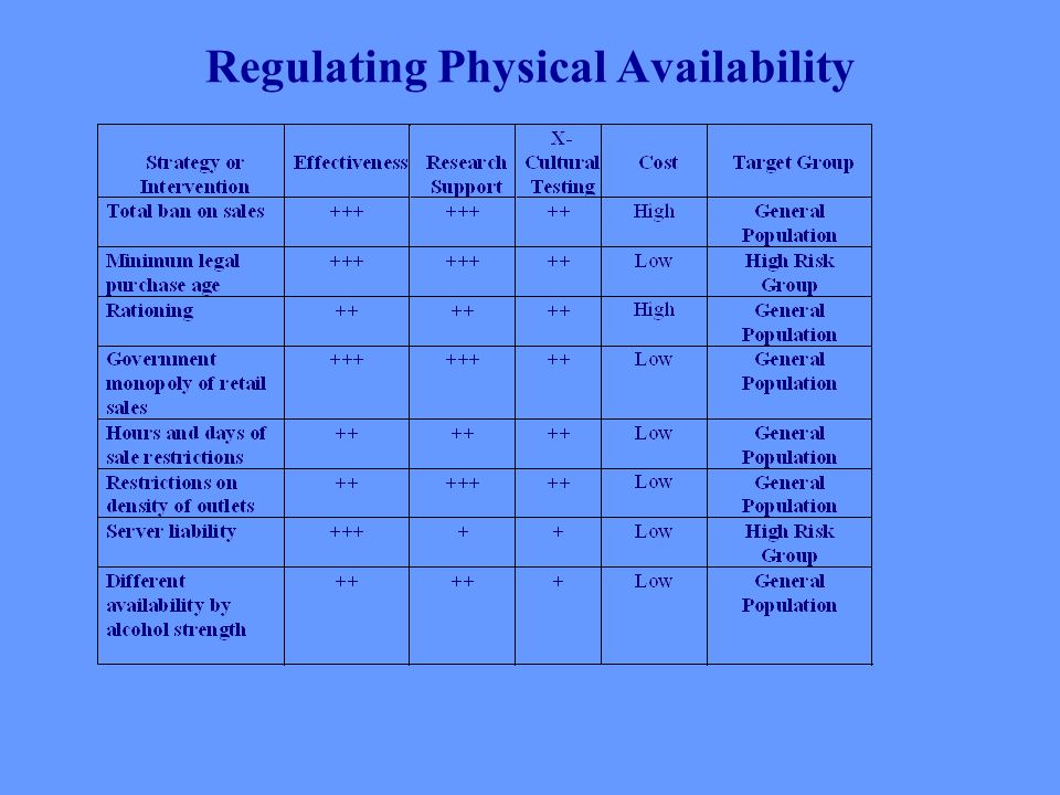 Regulating Physical Availability