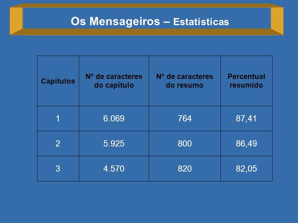Os Mensageiros – Estatísticas