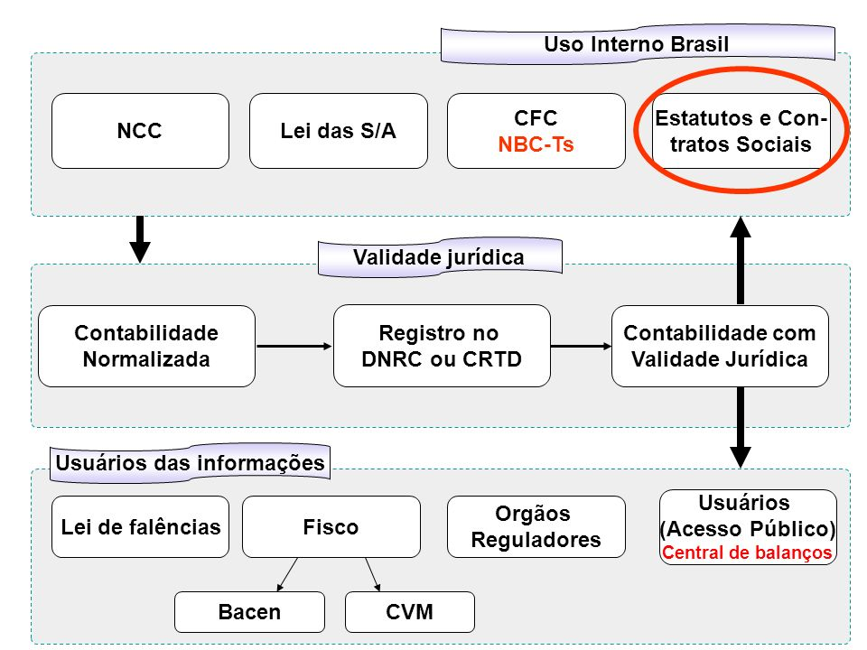Usuários das informações Usuários (Acesso Público)