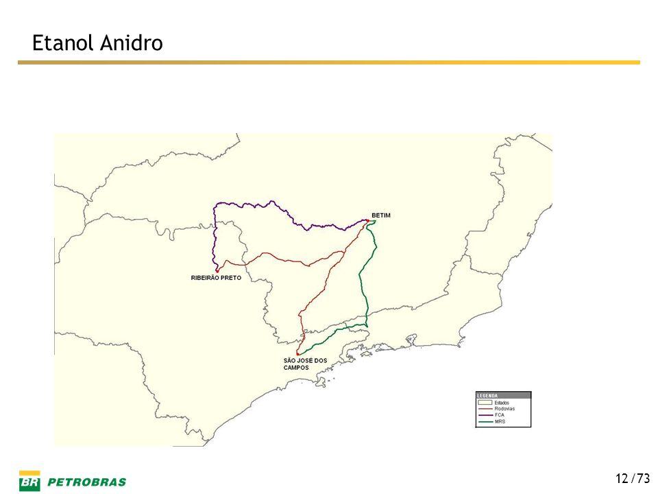 Etanol Anidro
