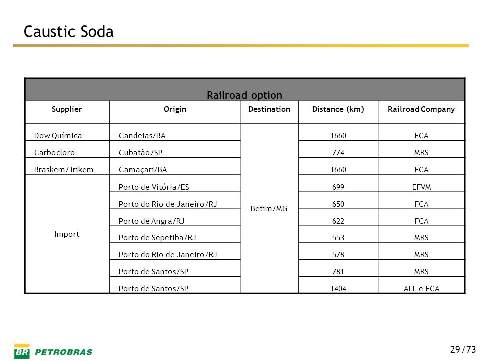 Caustic Soda Railroad option Supplier Origin Destination Distance (km)