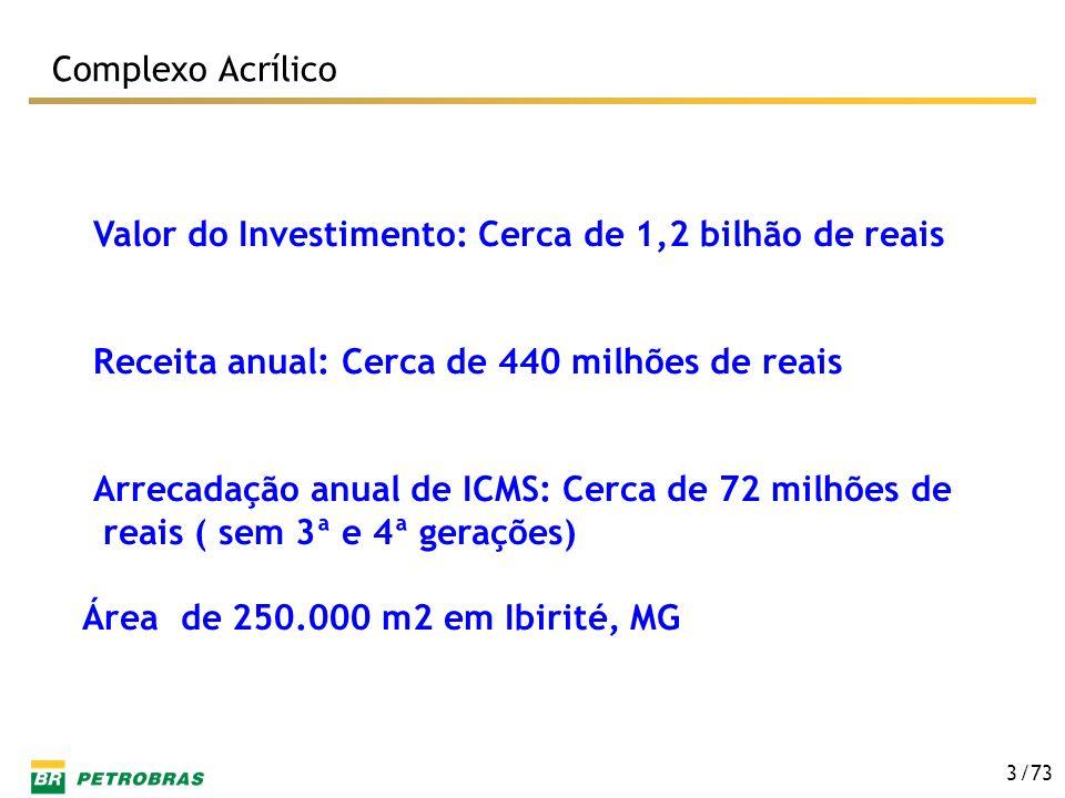 Complexo Acrílico Valor do Investimento: Cerca de 1,2 bilhão de reais. Receita anual: Cerca de 440 milhões de reais.