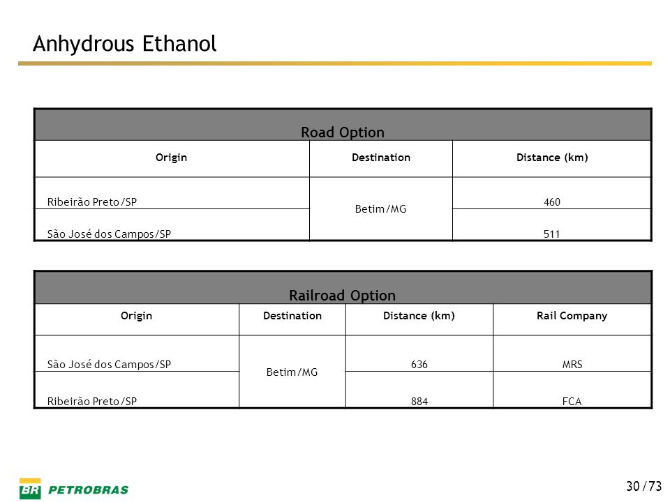 Anhydrous Ethanol Road Option Railroad Option Origin Destination