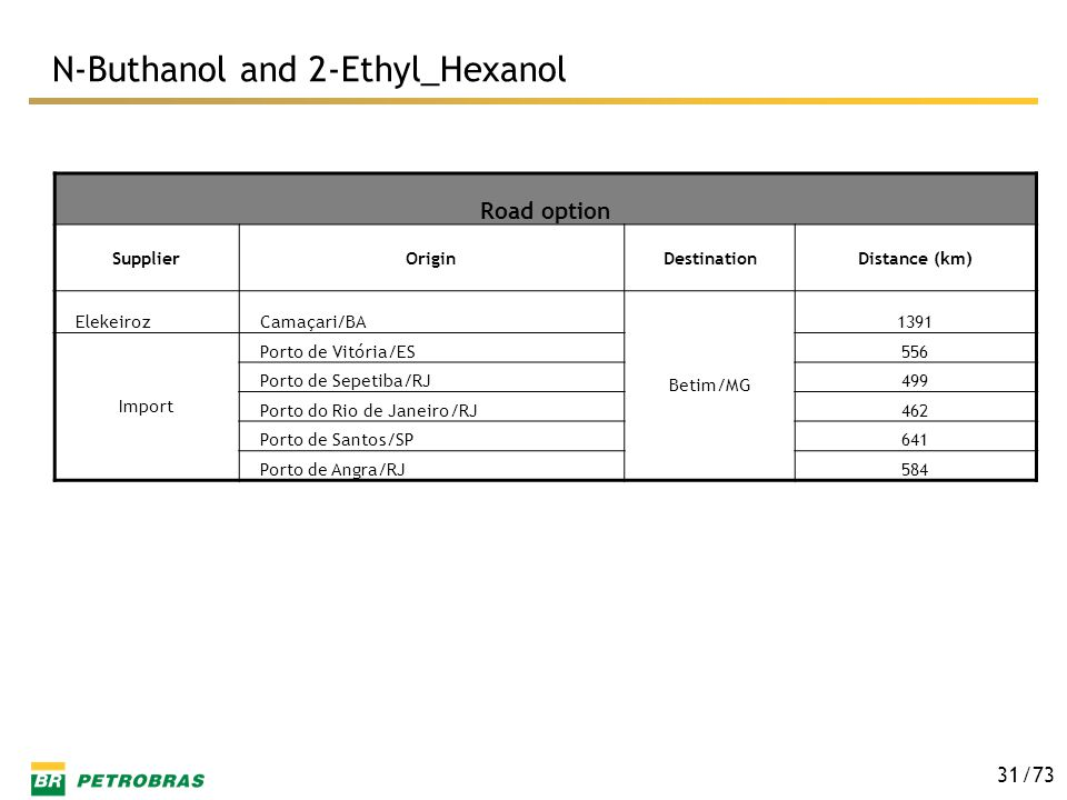 N-Buthanol and 2-Ethyl_Hexanol