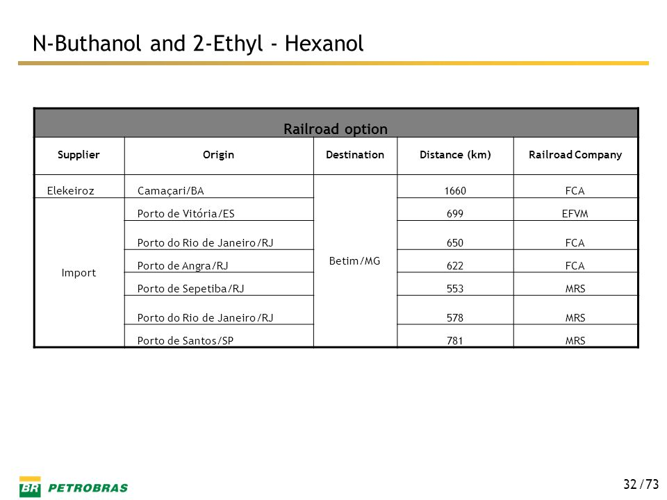 N-Buthanol and 2-Ethyl - Hexanol
