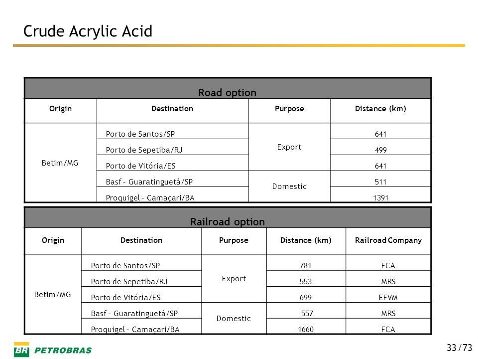 Crude Acrylic Acid Road option Railroad option Origin Destination